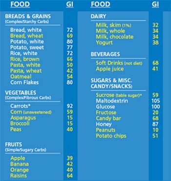 ... Glycemic Index Chart Template